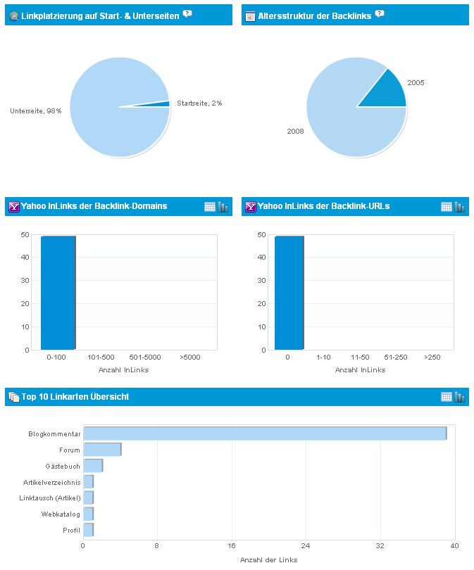 Linkbird Linkmonitoring Statistik